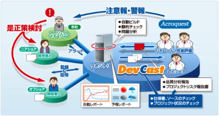 Java で社会のインフラを担い、「Java日本一」を標榜する Acroquest がエンジニアを募集!