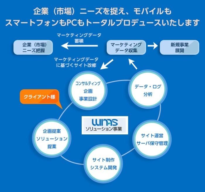 スマホ向けソリューション領域を牽引するウィナスが受託開発に携わる iOSエンジニアを募集!【東京/札幌オフィス】