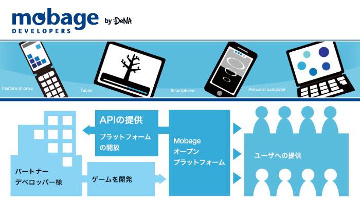 最近は Perl だけでなく Ruby も活用している DeNA が Mobage のプラットフォームを支えるエンジニアを募集!