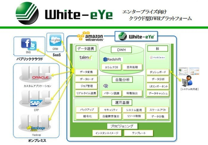 Amazon Redshift がコアの多機能データウェアハウス「White-eYe」の導入支援を行うエンジニアを募集!