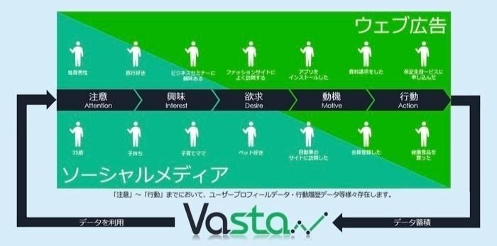 国内千社以上が導入、Facebook APIなどを駆使して広告表示を最適化するツール「Vasta」の開発メンバーを募集!