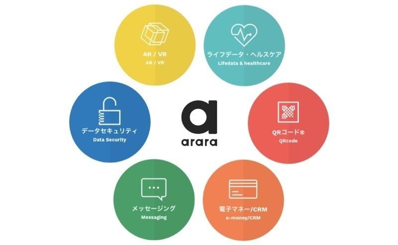 arara_products