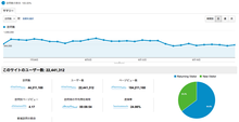 アクセス解析の基礎技術:訪問数(セッション数)について | Analytics Analyze - GoogleAnaltyics | アクセス解析
