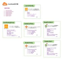 【AWS】AutoScaleの設定について at ITエンジニアmegadreamsの開発日記