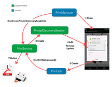 visible true: Android 4.4 詳解 Printing Framework 後編