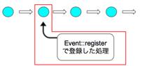イベント機能を使ってアプリケーションをカスタマイズする