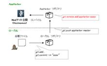 日々之スクラッチ: ASP.NET サイト/アプリを 無償クラウド AppHarbor にて公開する
