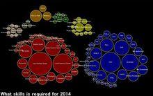 Code for Americaに学ぶ、2014年に必要とされるスキル | GUNMA GIS GEEK
