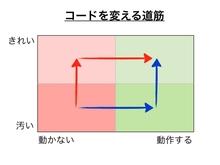 TDDBC長岡に参加してきました - Programming log - Shindo200