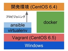 windowsでもansibleがしたいのでvagrant経由でdockerを使って二重仮想環境を構築する - After Coding