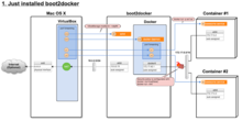 mog project: Docker: How the networking of Mac + boot2docker + Pipework works