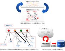 Semantic Finder|株式会社ブレインパッド