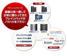 Cloudstock|株式会社ブレインパッド