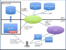 DMPはどのようにCookieデータを収集しているか(オフラインデータ編) - データ分析の会社で働く人の四方山話