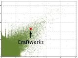 Plack ベースで作った Web サービスとそのシステムアーキテクチャ - Craftworks Tech Blog - Branch
