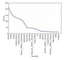 WordPress フォーラムで投稿数の多いユーザー ver.3.4
