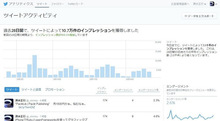 Twitterのアクティビティアナリティクスデータで遊んでみた。 | GUNMA GIS GEEK