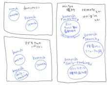 [デザイナー向けGit解説] みんなで開発できるGitのカタチ | uniq-style
