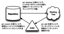 見えないチカラ: 【翻訳】Gitをボトムアップから理解する