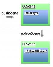 【iPhoneアプリ】「cocos2d for iPhone」でゲームアプリを作ってみる(CCSceneとCCLayerを使って画面遷移をする) | 桜花満開/テンシホタル