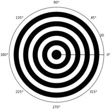 matplotlibのPolar chartで重ね順を指定する - CORDEA blog