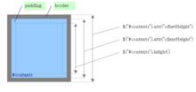 jQuery でサイズや位置を取得する方法を図にしてみた - Cyokodog::Diary