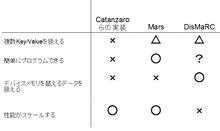 GPUへのMapReduceの適用に関する調査 - nishio.densankenの日記