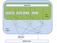 Advent Calendar 14日目 MySQL と PHP の間を詳しく見てみる - do_akiの徒然想記