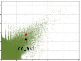 PHP と MySQL と サーバサイド プリペアードステートメント - do_akiの徒然想記