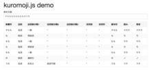 stop-the-world: ブラウザで自然言語処理 - JavaScriptの形態素解析器kuromoji.jsを作った