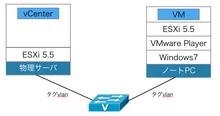 Win PC上のVMware Playerに立てたESXiと、別筐体のESXiサーバをタグVLANで接続する - suzan2号の戯れ