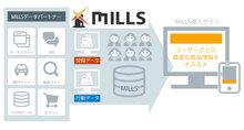 訪問ユーザーの興味関心にあわせた情報配信プラットフォーム「MILLS」|ゾイシア株式会社のプレスリリース