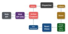 Reactの単純なサンプルでFluxの実装を解説 | mae's blog