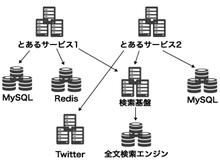 Scala - マイクロサービスにおける障害と Failurewall - Qiita