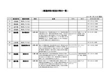 都道府県の記念日等の一覧(第1版)