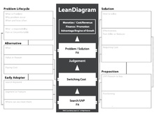 LeanDiagramを用いたProblem/SolutionFit 日本語説明