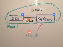Digdag + embulk + BigQuery + Re:dash でデータ分析基盤構築の夢を見る - 雑なメモ