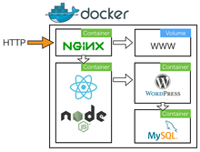 React SSR+WordPress REST APIをDocker Composeで試す - Qiita