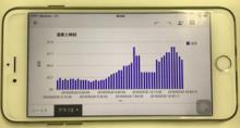 DIYでIoT!「センサーを使って温度をデータベースに記録してみよう」 - グラフ可視化/Google編 - | CHANGE-MAKERS