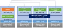 Bluemixに足りないMySQL互換のクラスタ環境をシンプル構成で作る手順 | CHANGE-MAKERS