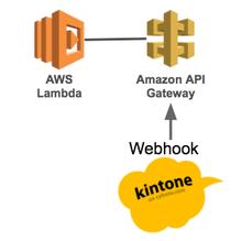 kintone webhookからAWS API Gateway – Lambdaを実行しレコードの値を渡す | yamamanx