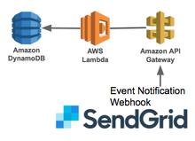SendGridのイベントをAPI Gateway -> Lambda(Python) -> DynamoDBに格納する | yamamanx