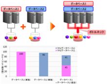 ストレージI/OをSSDで高速化! 前編 「その仮想化、待った!」データベースの統合化の「落とし穴」とは | oracletech.jp