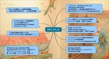 7/31 キュレーションマップ | MindMap | ビジュアルマッピング