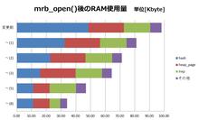 福岡CSK : サービス : 軽量Ruby