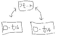 GitとGithubの使い方~超初級編~ - nigoblog