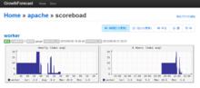人間とウェブの未来 - Apacheの内部データをGrowthForecastにmod_mruby経由で送ってグラフ化
