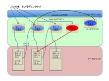 【メモ】LPIC level2研修 2日目(更新中) - restofwaterimpのぎじゅつMemo