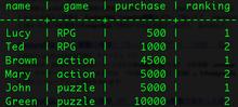 [PostgreSQL][SQL]ウィンドウ関数を使ってランキングを出す | ikemonn's blog