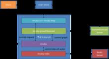 人間とウェブの未来 - mruby-zabbixとmruby-growthforecastでデバイスやアプリケーションの監視並びに情報の可視化を実現